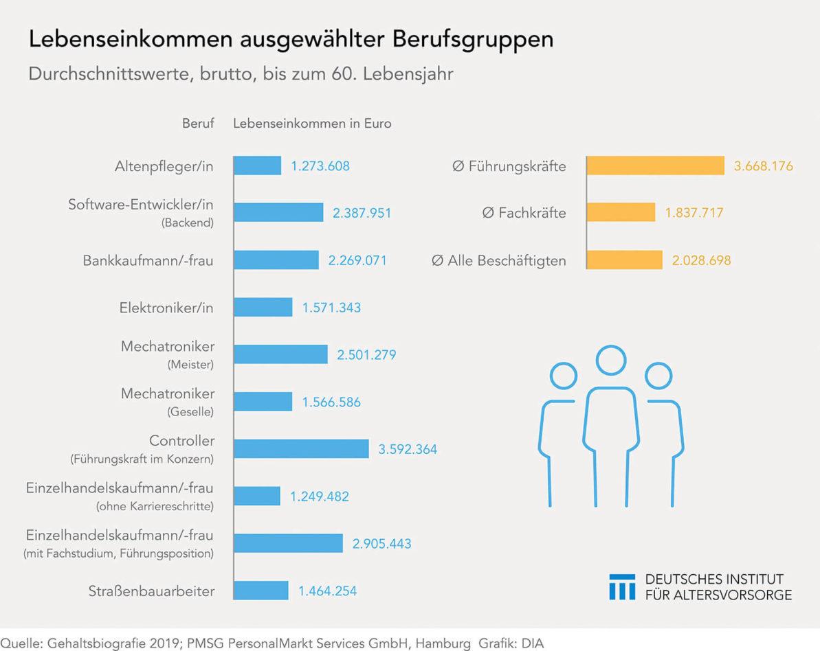 Lebenseinkommen in verschiedenen Berufen