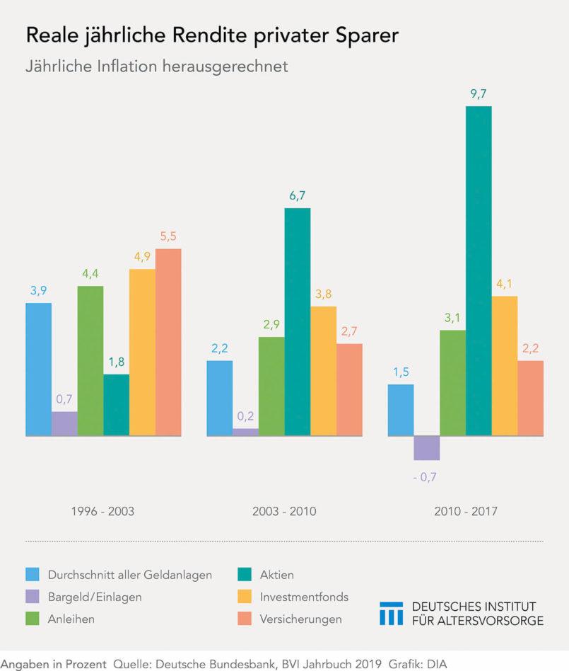 Realrenditen deutscher Sparer