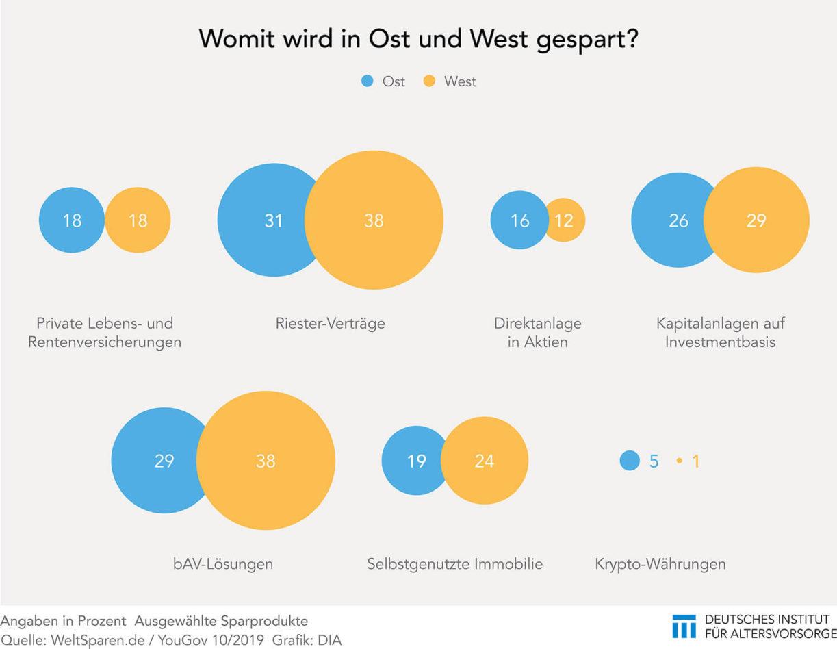 Sparprodukte in Ost und West