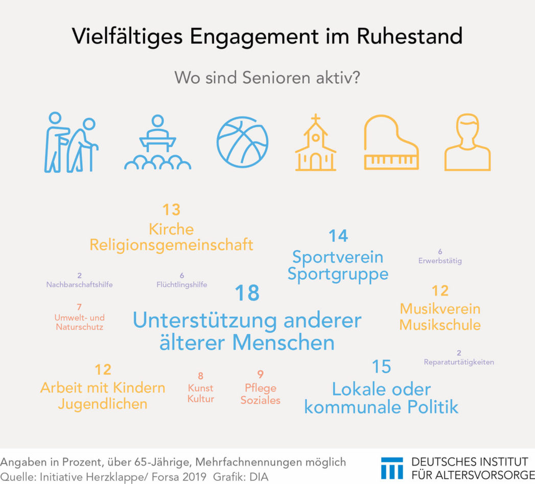 Engagement von Senioren
