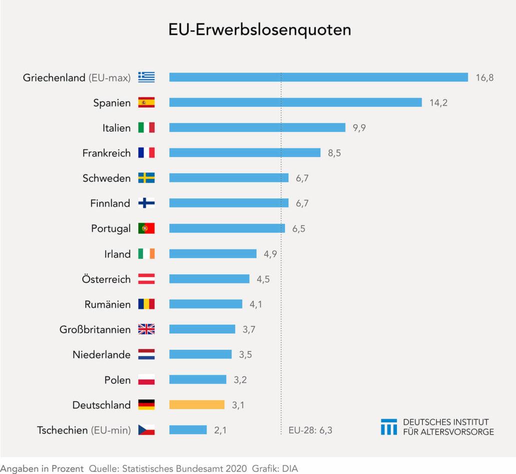 EU-Erwerbslosenquoten