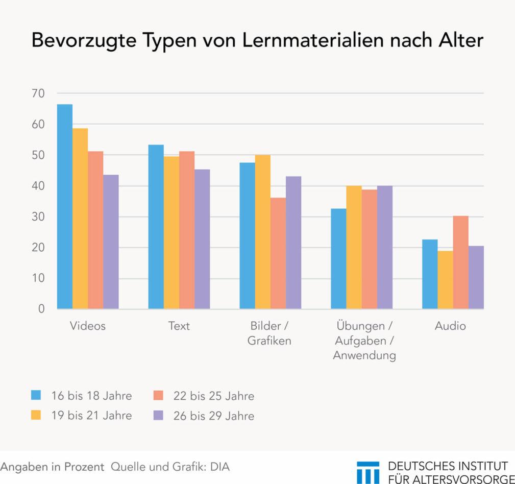 Medientypen zur Finanzbildung nach Alter