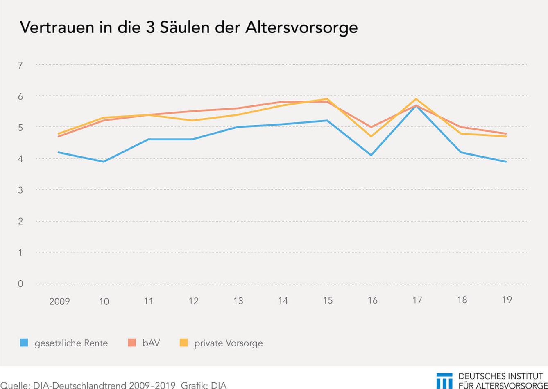 DIA-Deutschland Trend 2009-2019, auf einer Skala von 1-10