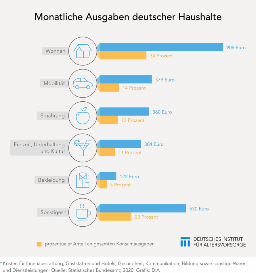 Ausgaben deutscher Haushalte