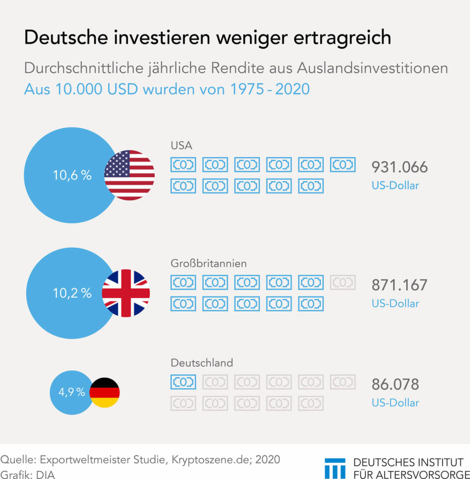 Die Kapitanlagen der Deutschen