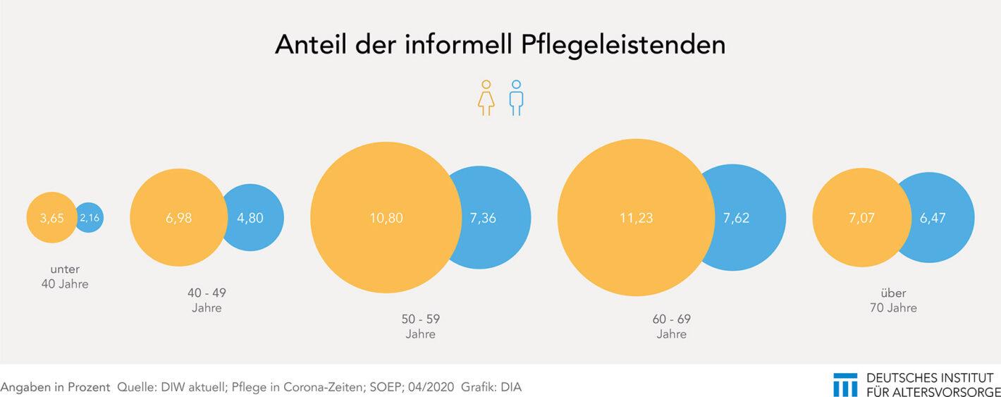Anteil der Pflegleistenden in den Altersgruppen
